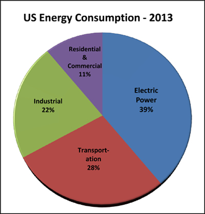 energy consumption profiles Energy use profiles calculate the overall amount and percentage of energy used by the fuel type: energy cost profiles calculate the overall cost and percentage of .