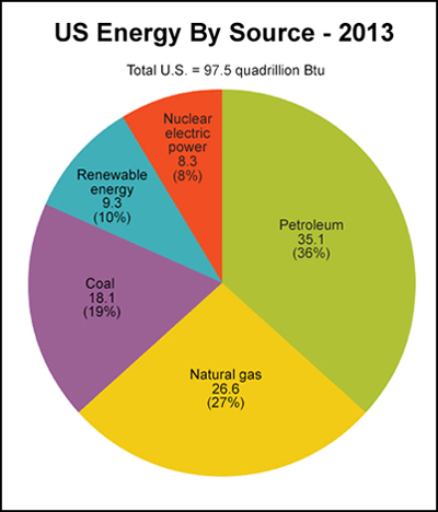 US Sources & Uses Of Energy
