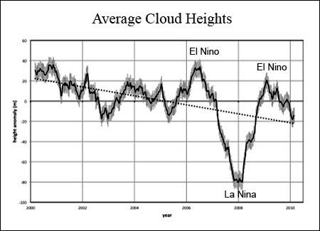 Low Cloud Heights