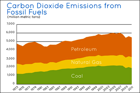 US CO2 Emissions By Source