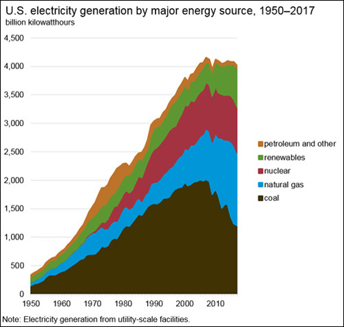 Us Energy Sources >> Energy Profiles Sources And Uses