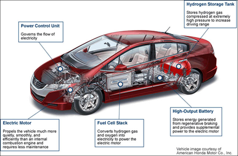 Fuel Cell Cars : ford fuel cell cars - markmcfarlin.com