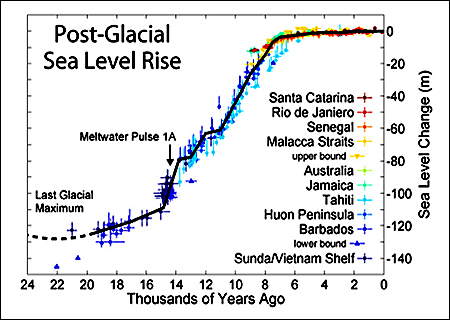 Historical Sea Levels Level Rise