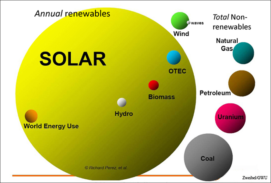 Solar Power Is Our Most Abundant Resource