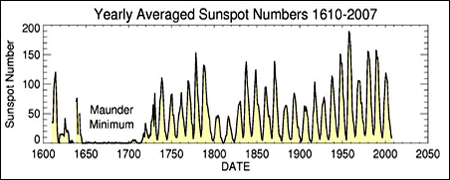 Sunspots 397 Years