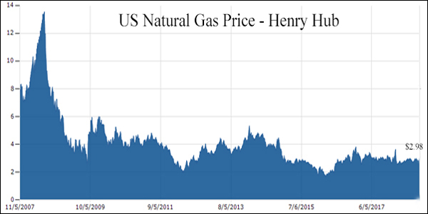 Henry Hub Nat Gas Prices