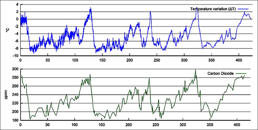[Image: vostok_temp_co2_charts.jpg]