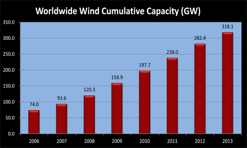 Wind Cumulative Capacity